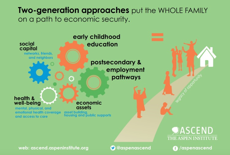 This graphic shows how the program ends poverty in two generations.